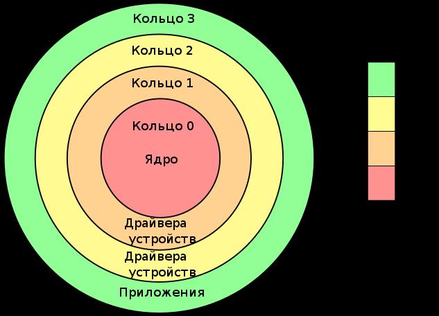 Кольца защиты операционной системы