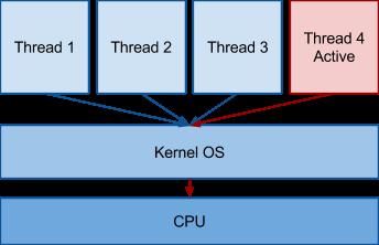 Многозадачность в операционных системах, виды многозадачности