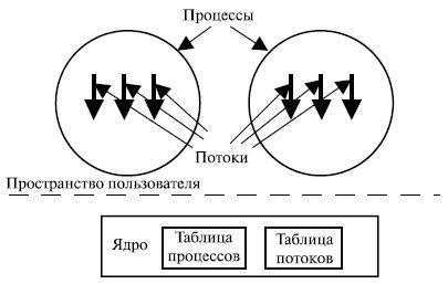 Потоки (нити), переключение контекста