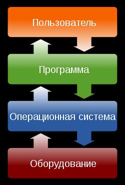 Управление вводом-выводом, драйверы