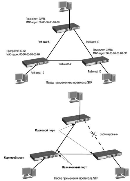 Протокол STP и RTSP. Широковещательные штормы и проблемы.