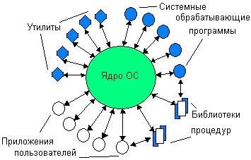 Ядро операционной системы, его виды и его архитектура